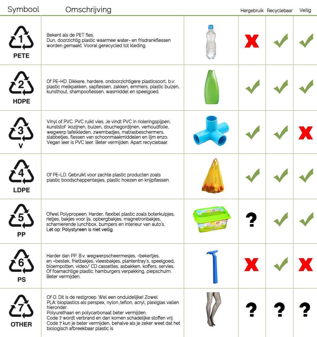 Soorten plastic recycle symbool icoon De Duurzame Kaart